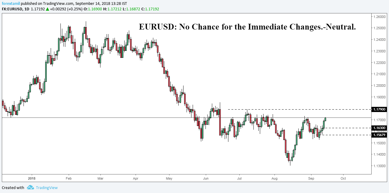 EURUSD: No Chance for the Immediate Changes.-Neutral.