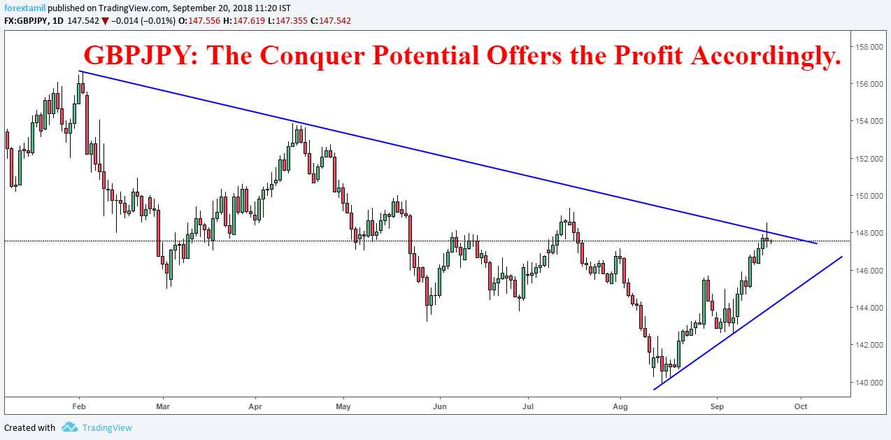 GBPJPY:  The Conquer Potential Offers the Profit Accordingly.-Neutral.