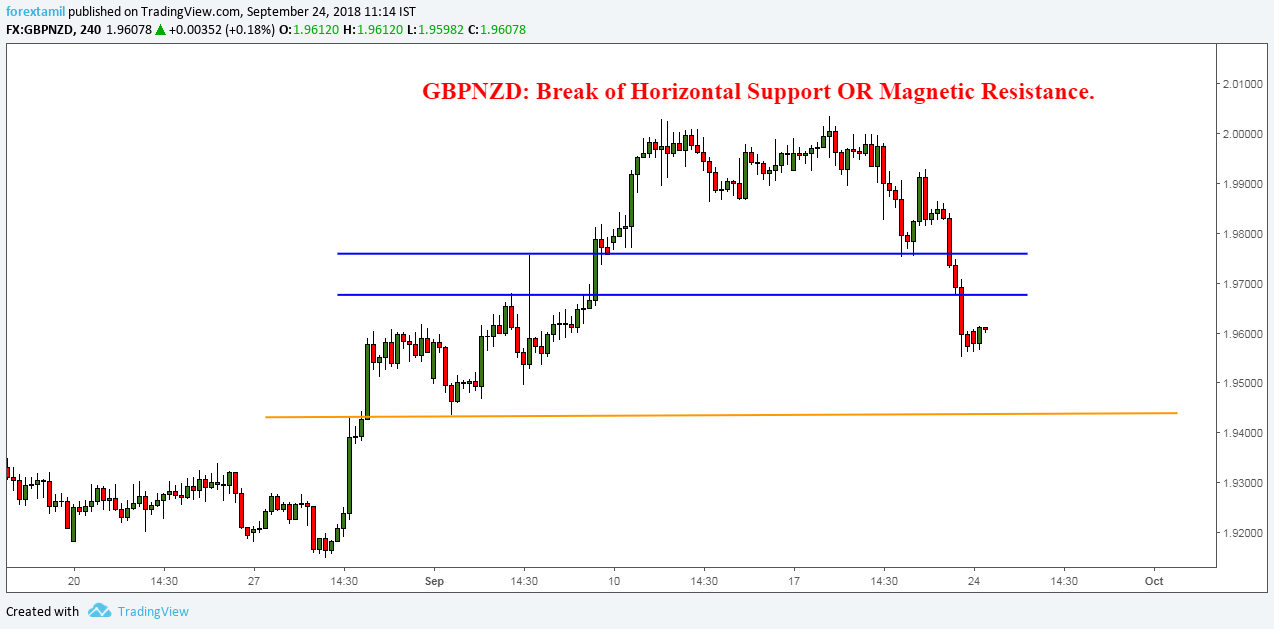 GBPNZD: Break of Horizontal Support OR Magnetic Resistance.