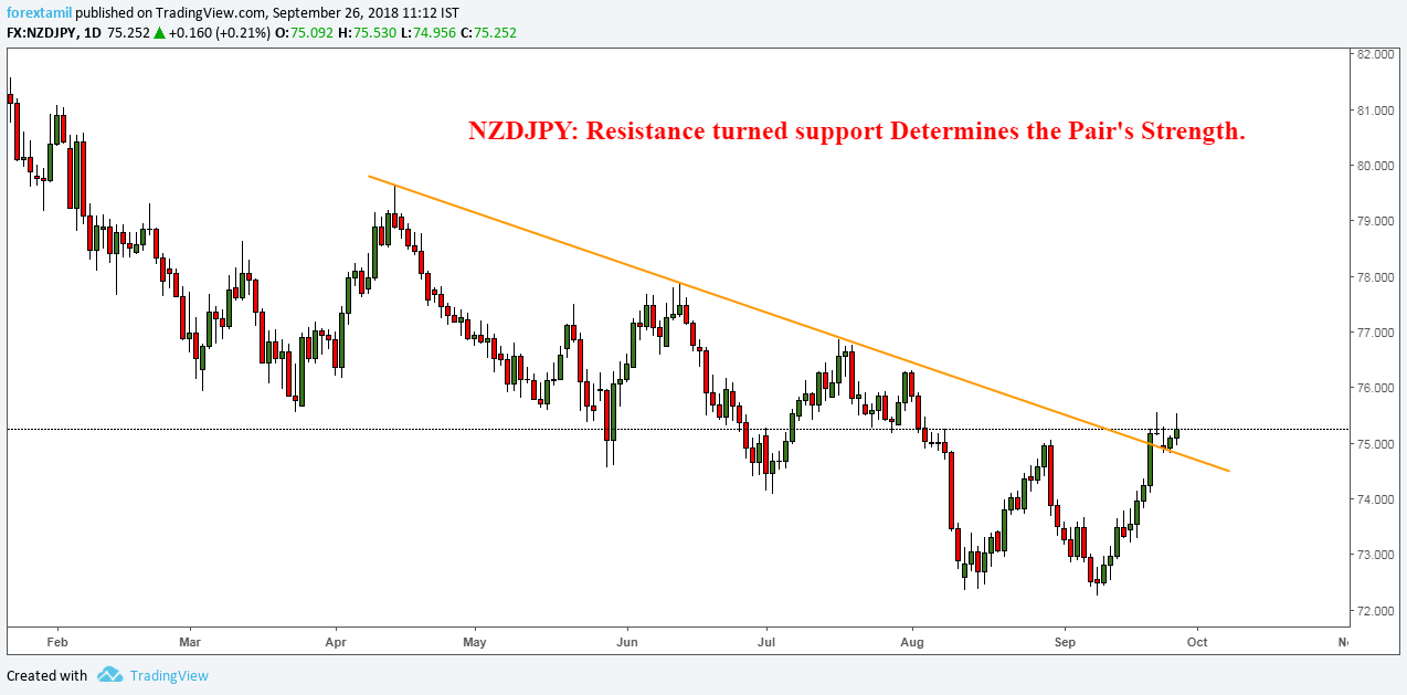 NZDJPY: Resistance turned support Determines the Pair's Strength.