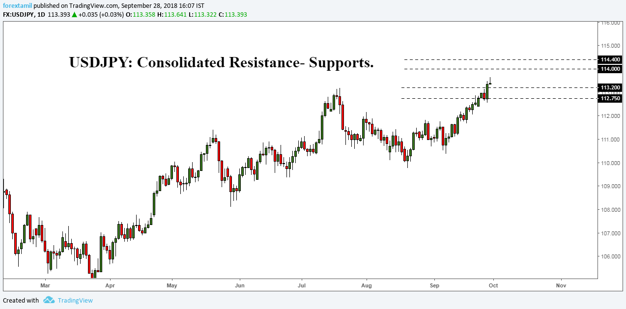 USDJPY: Consolidated Resistance- Supports.