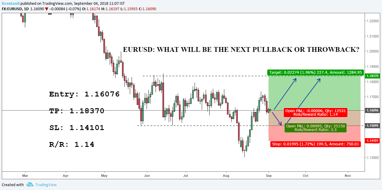 EURUSD: WHAT WILL BE THE NEXT PULLBACK OR THROWBACK?