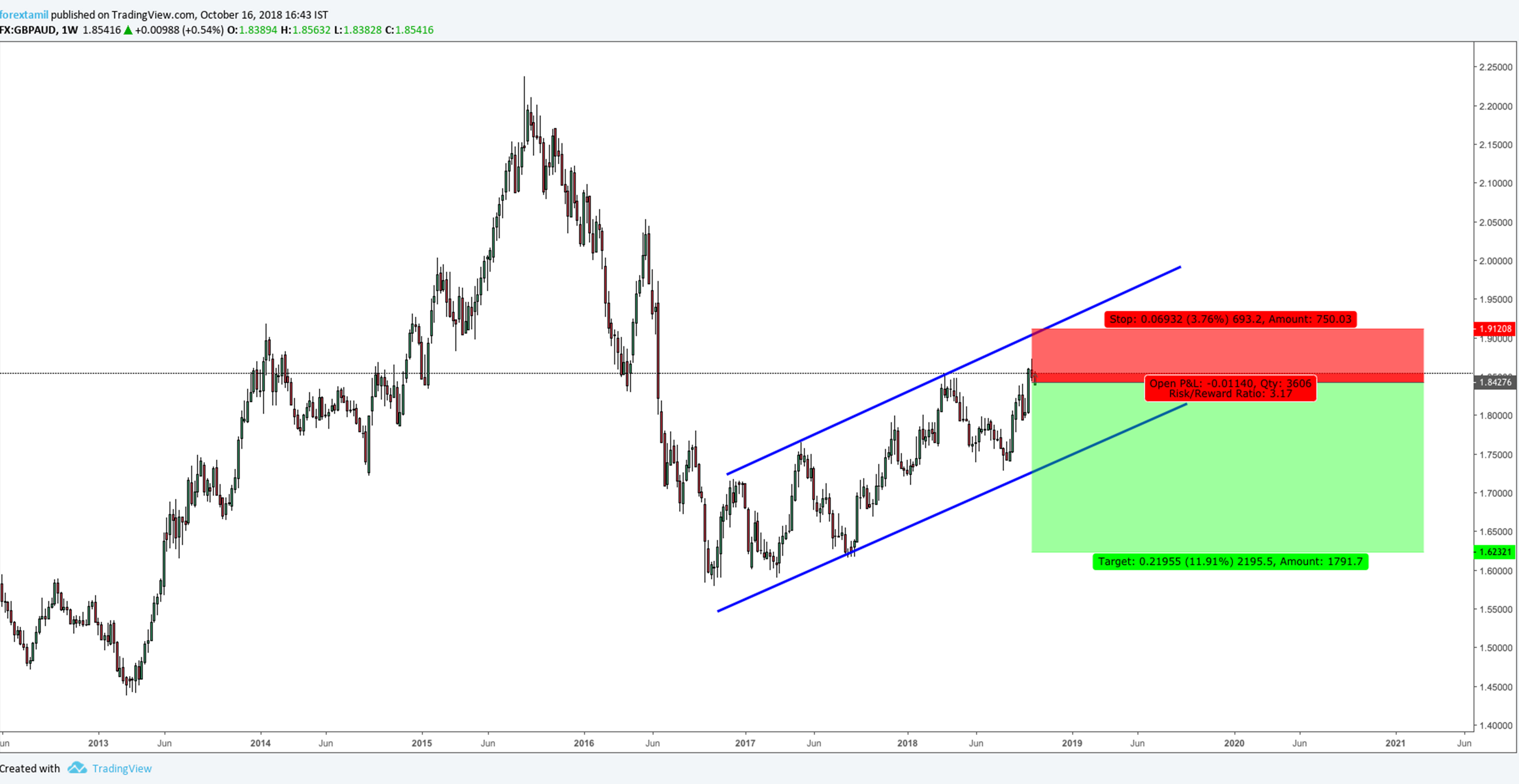 GBPAUD: Ascending channel changing the trend.