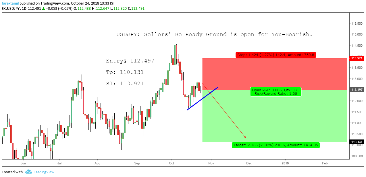 USDJPY: Sellers' Be Ready Ground is open for You-Bearish.