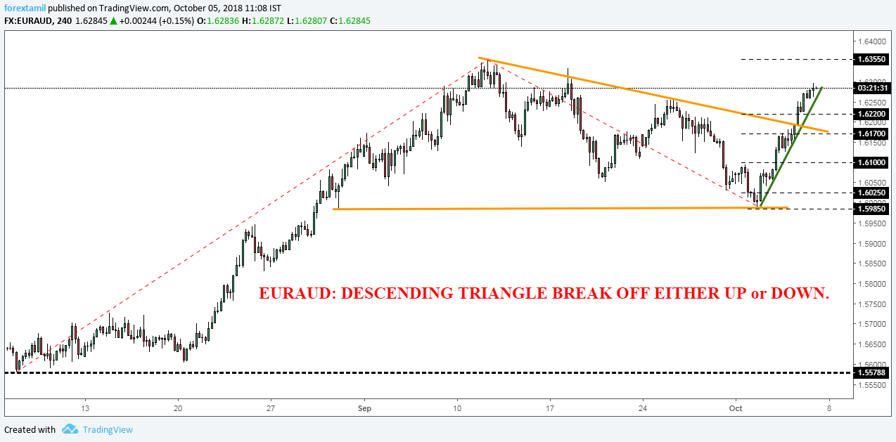 EURAUD: DESCENDING TRIANGLE BREAK OFF EITHER UP or DOWN.