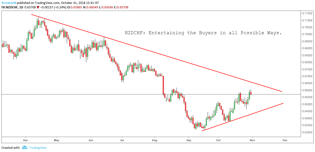 NZDCHF: Entertaining the Buyers in all Possible Ways.