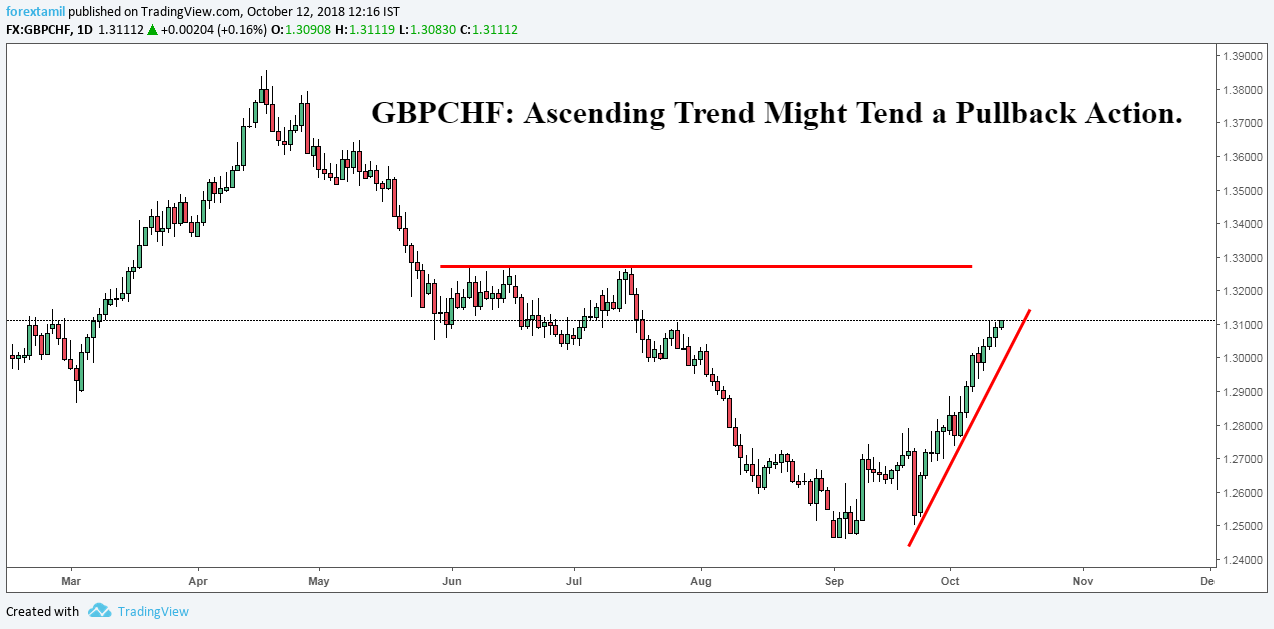 GBPCHF: Ascending Trend Might Tend a Pullback Action.