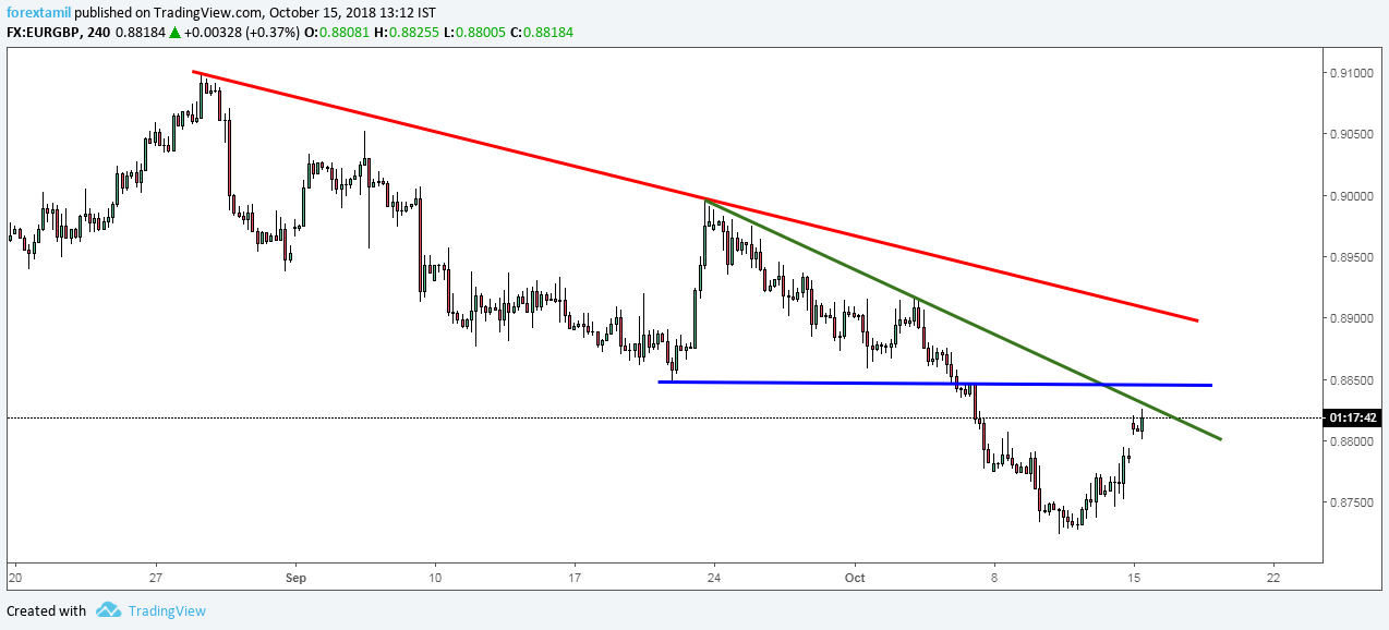 EURGBP: Struggling to Extend its Recovery.