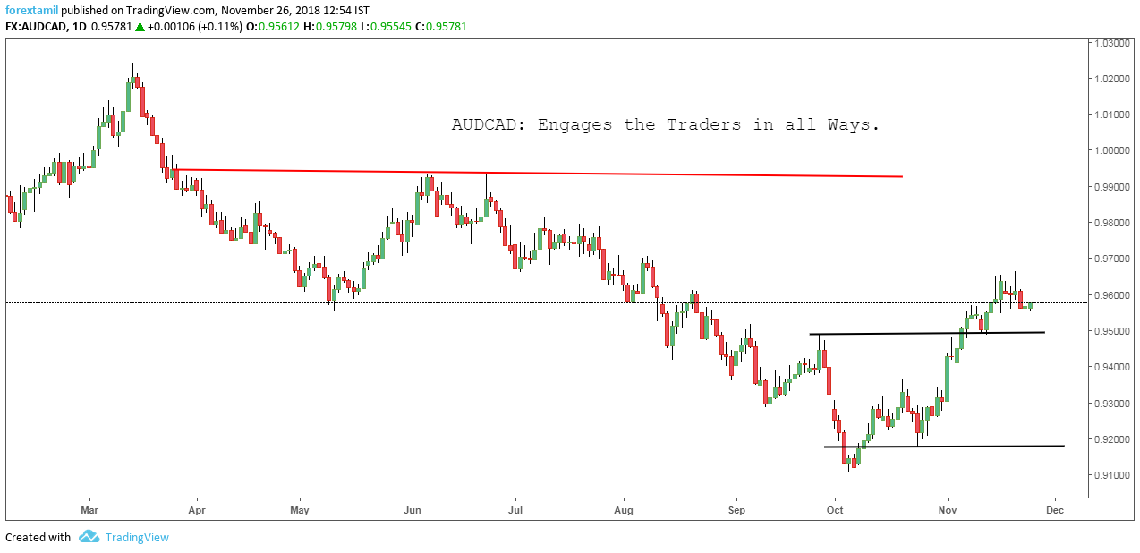 AUDCAD: Engages the Traders in all Ways.