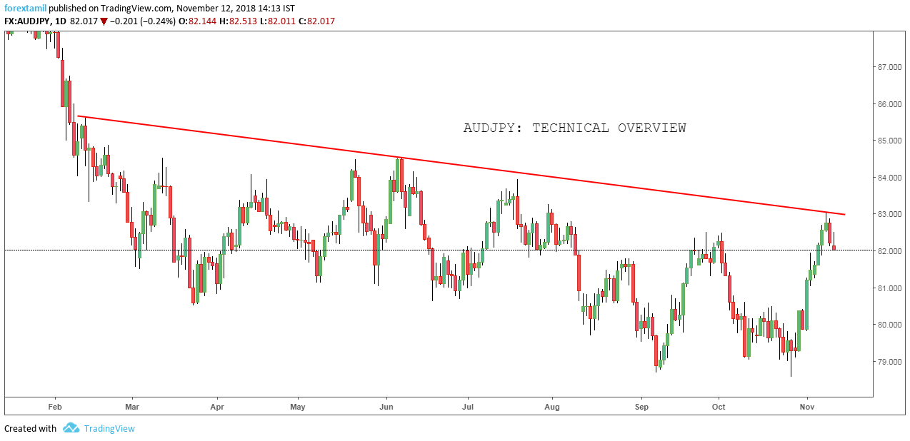 AUDJPY: Technical Overview
