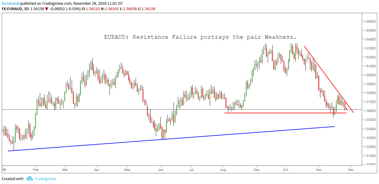 EURAUD: Resistance Failure portrays the pair Weakness.