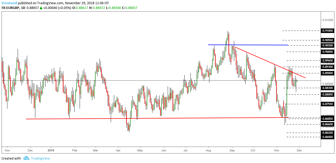 EURGBP: Trend resistance Opens the gate for Buyers'.