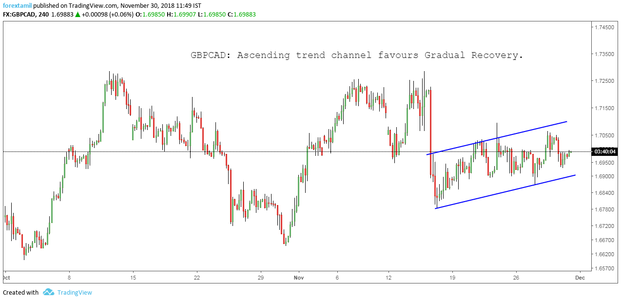 GBPCAD: Ascending trend channel favours Gradual Recovery.