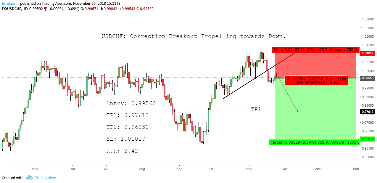 USDCHF: Correction Breakout Propelling towards Down.