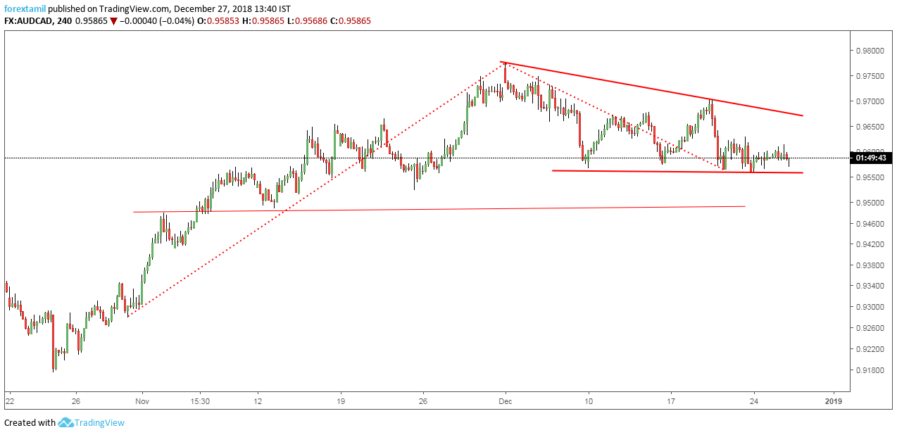 AUDCAD: Descending Triangle restricts the Further Move with Possible Twist.