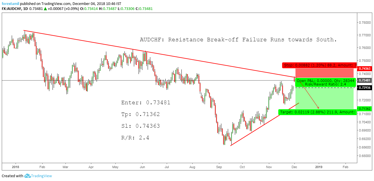 AUDCHF: Resistance Break-off Failure Runs towards South.