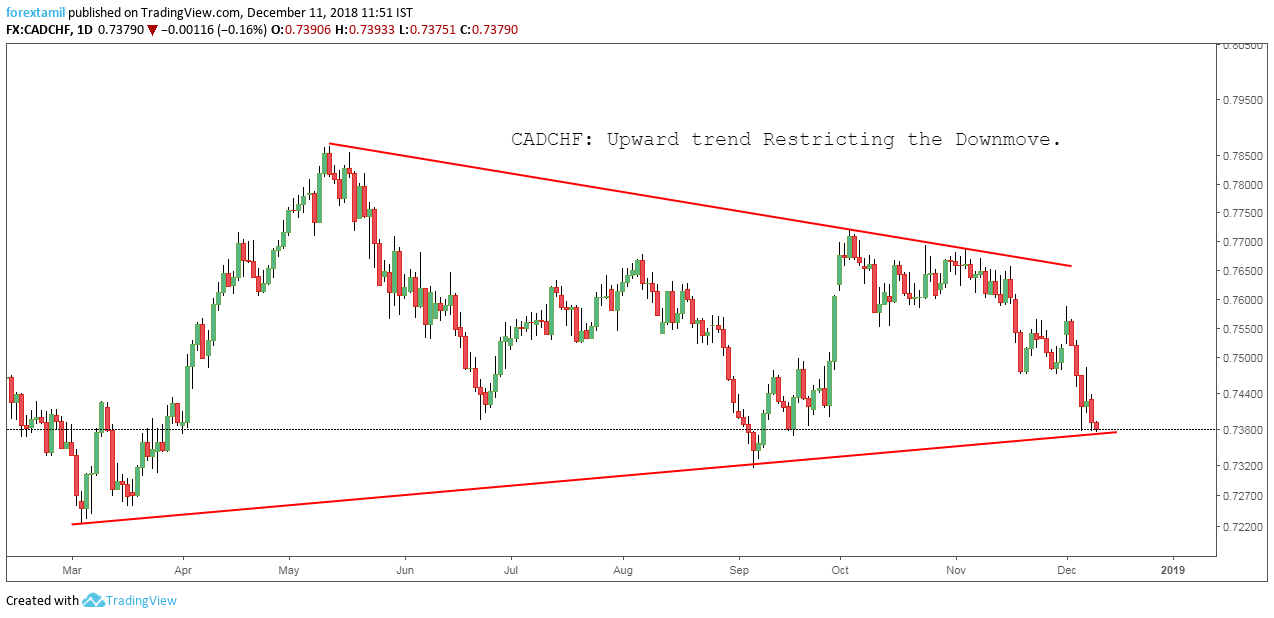 CADCHF: Upward trend Restricting the Downmove.