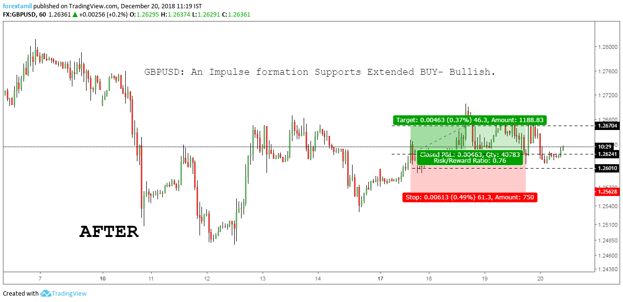 SURESHOT: GBPUSD Made solid green pip's.
