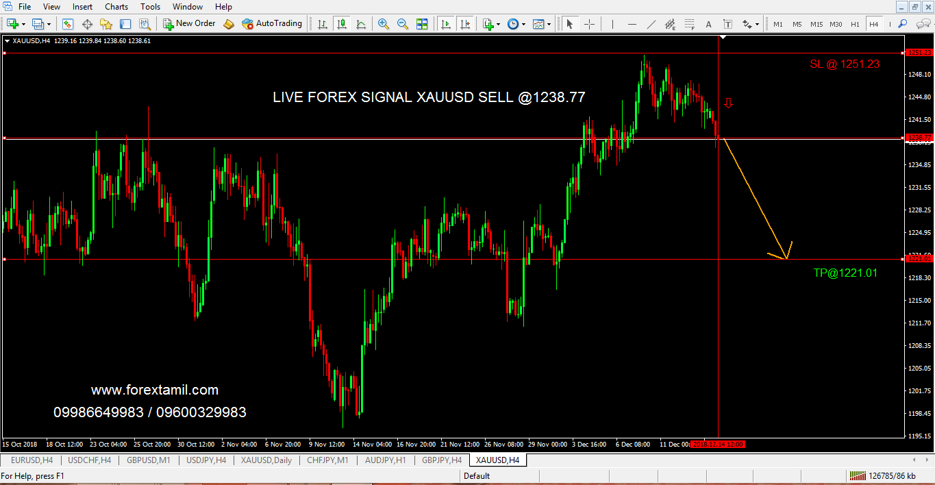 XAUUSD potential Break-out opens the Sell Opportunity.
