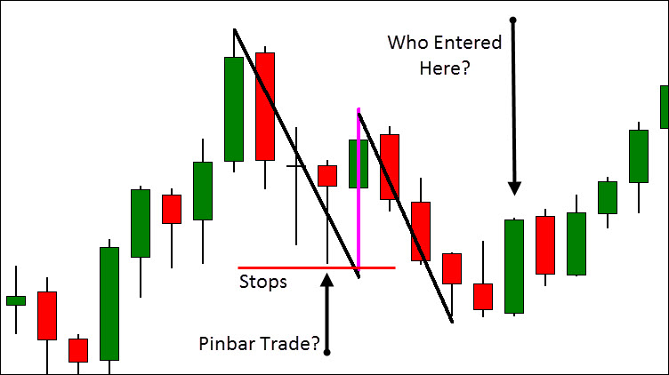 Trapped Traders Setups Can Give You A Strong Edge