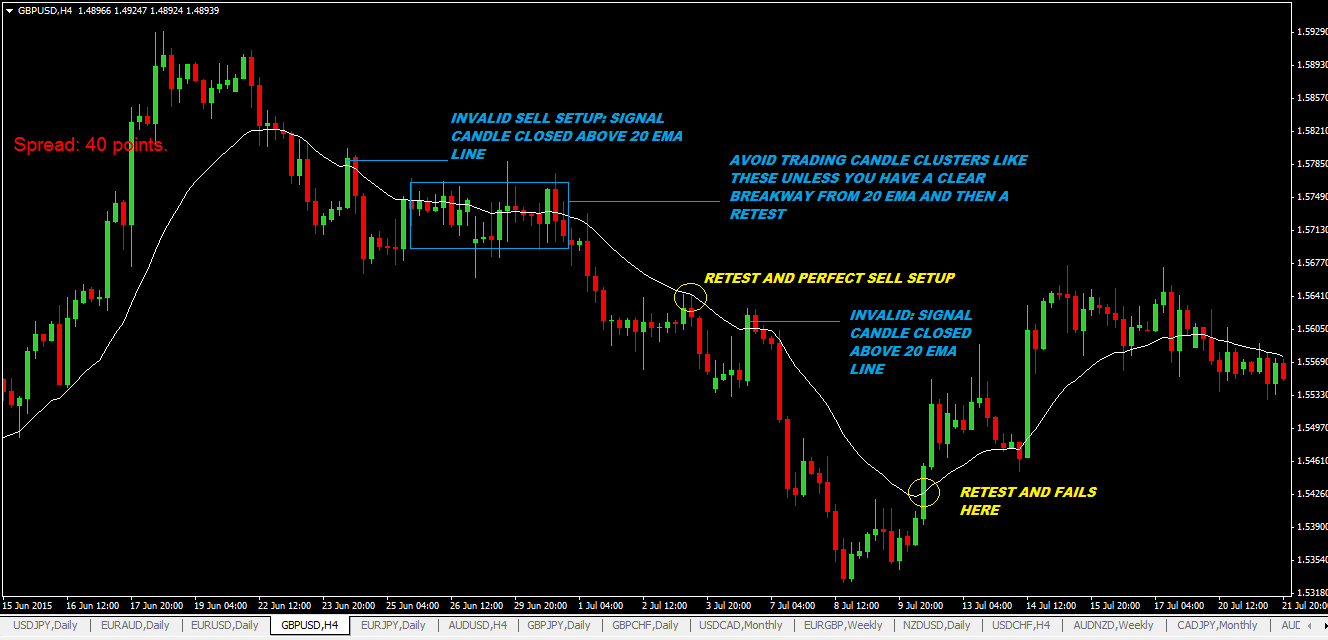 20 EMA Bounce Forex Trading Strategy