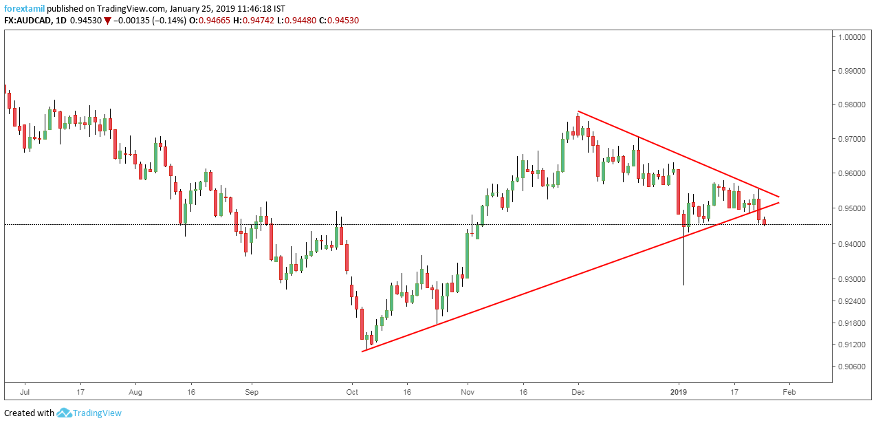 AUDCAD: Triangle Formation Declines the Price range.