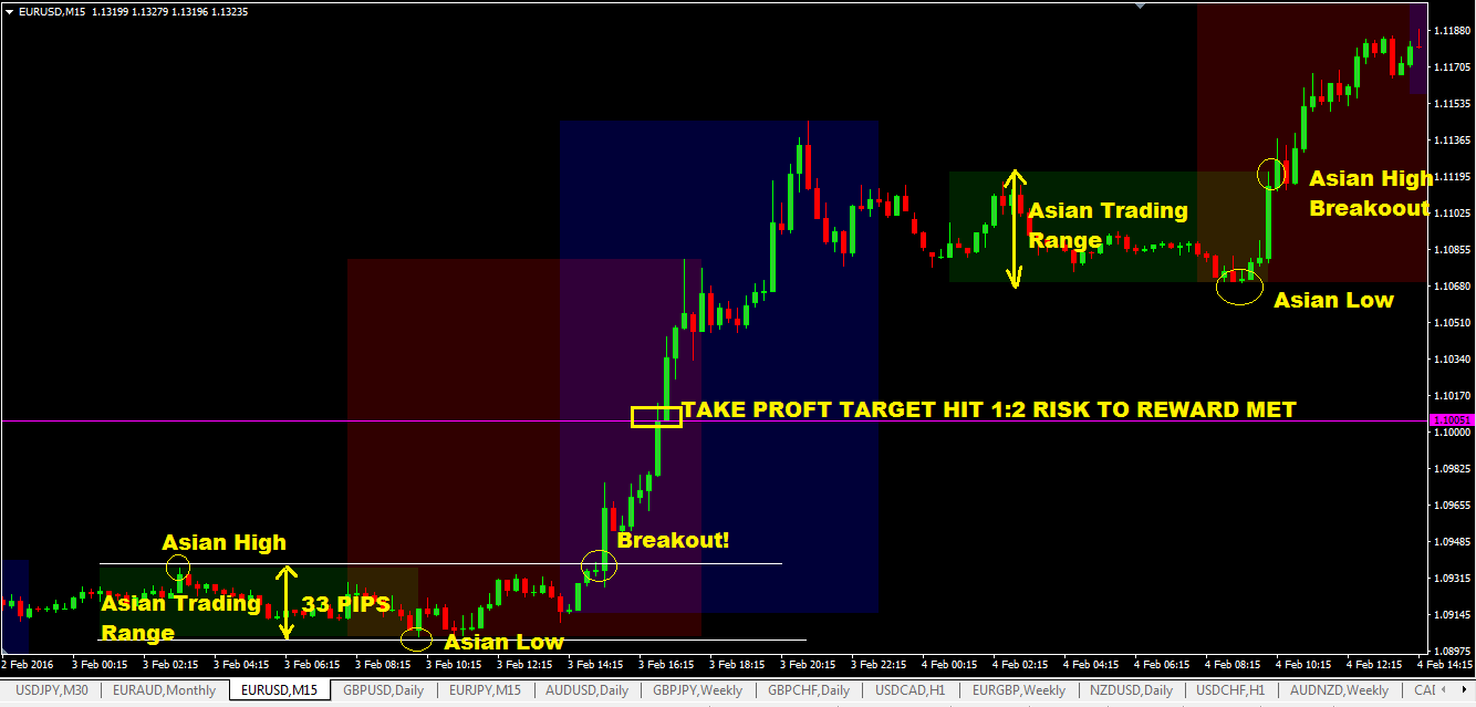 Asian Session High Low Breakout Forex Trading System