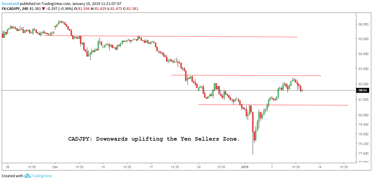 CADJPY: Downwards uplifting the Yen Sellers Zone.