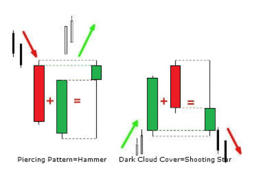 TEN (10) PROFITABLE CANDLESTICK PATTERNS EVERY TRADER NEEDS TO KNOW