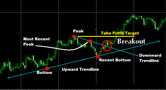 Demark Forex Trading Strategy