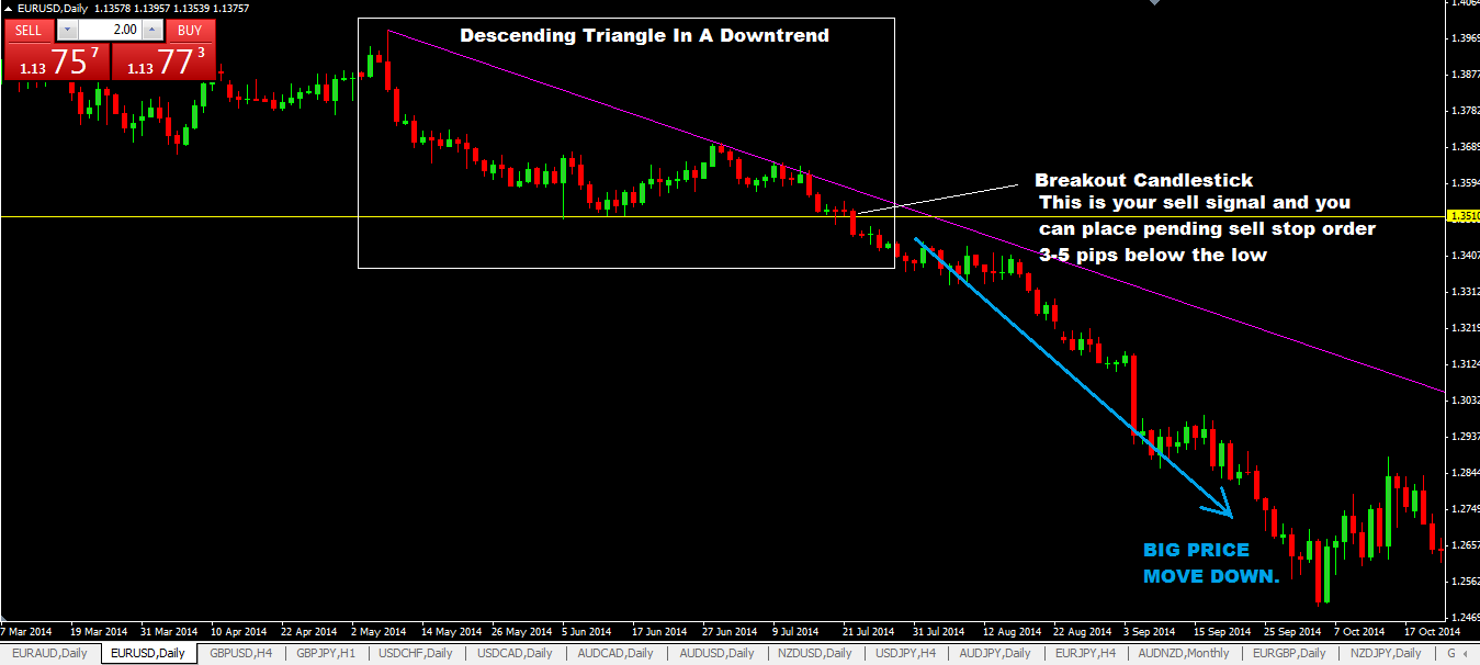 Descending Triangle Chart Pattern Forex Trading Strategy