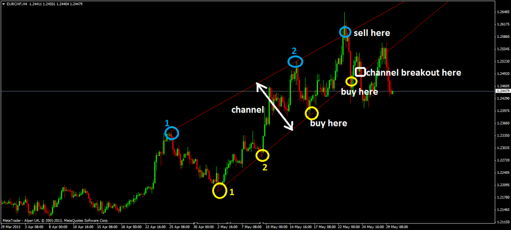 Diagonal Price Channel Forex Trading Strategy