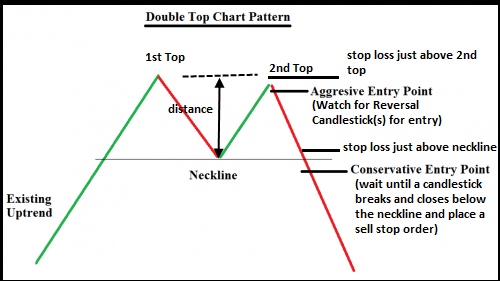 Double Top Chart Pattern Forex Trading Strategy-Another Best Price Action Trading Strategy