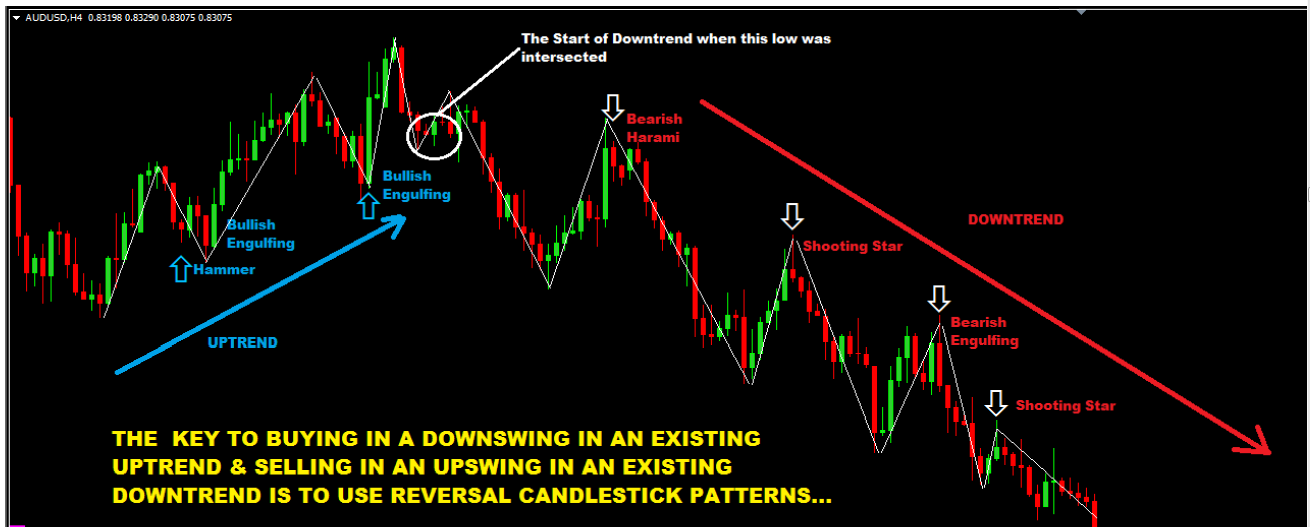 REVERSALS & CONTINUATION,MARKET SWINGS
