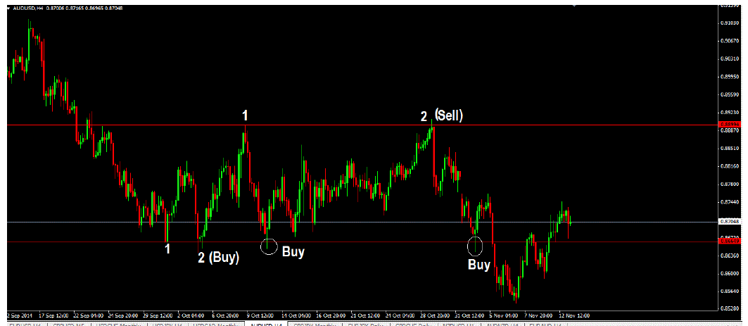 HOW TO TRADE SUPPORT, RESISTANCE LEVELS & PRICE CHANNELS
