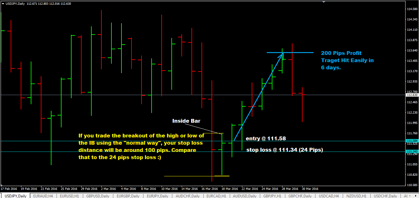 Daily Inside Bar With Support And Resistance Level Breakout Trading Strategy