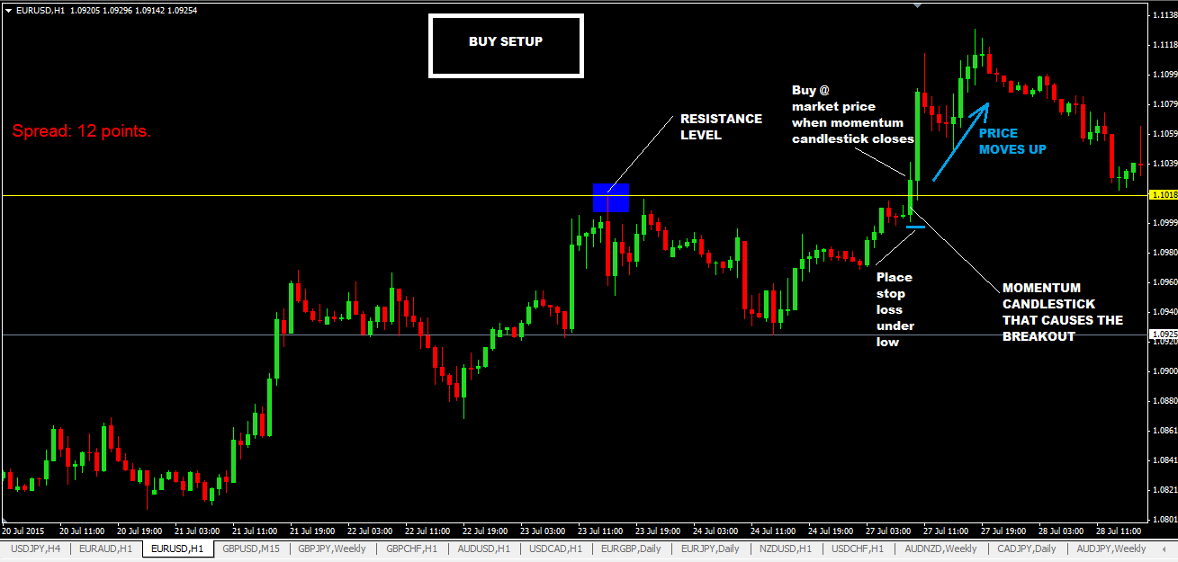 Momentum Breakout Forex Trading Strategy-Learn Momentum Trading Using Price Action