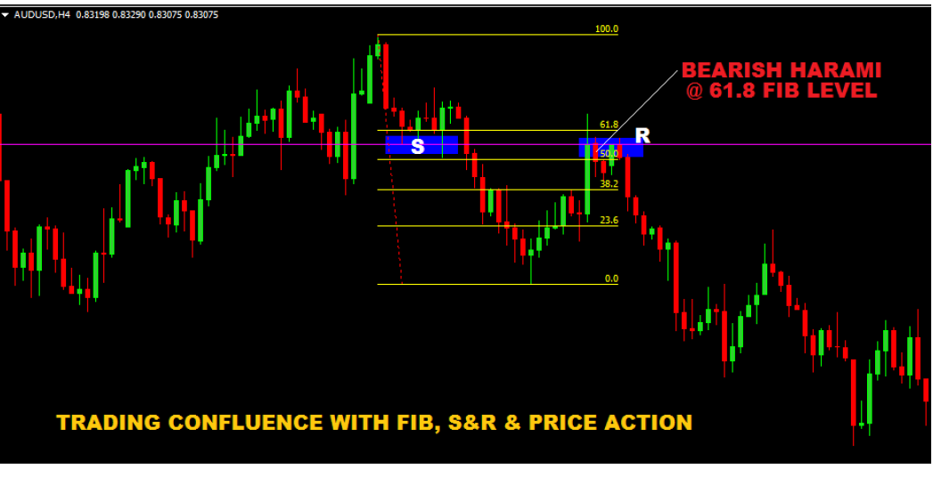 HOW TO TRADE CONFLUENCE WITH PRICE ACTION