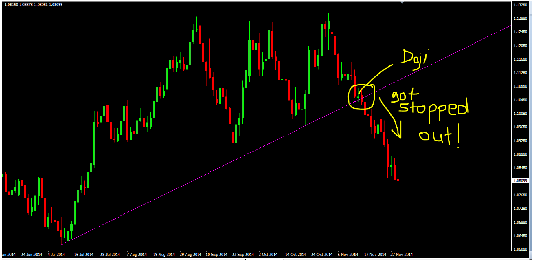 HOW TO TRADE TRENDLINES WITH PRICE ACTION