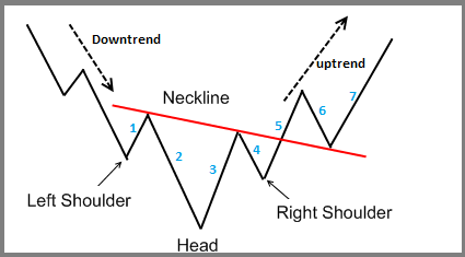 Inverse Head And Shoulders Chart Pattern Forex Trading Strategy