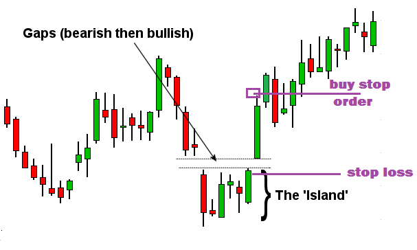 Island Reversal Pattern Trading Strategy (LEARN TO TRADE THE ISLAND PATTERN)