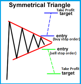 Learn To Trade Symmetrical Triangle Chart Pattern In FX & Other Markets