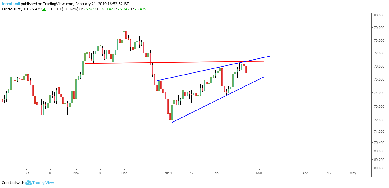RISING WEDGE FAILURE- CHANCE FOR EITHER SIDE.