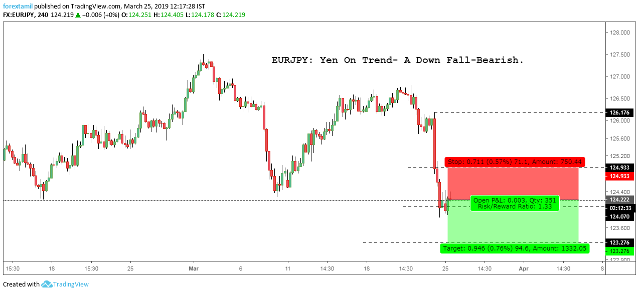 EURJPY: Yen On Trend- A Down Fall-Bearish.