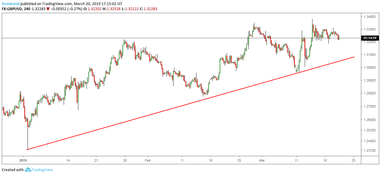 GBPUSD: Ascending Support: Supports to Raise.