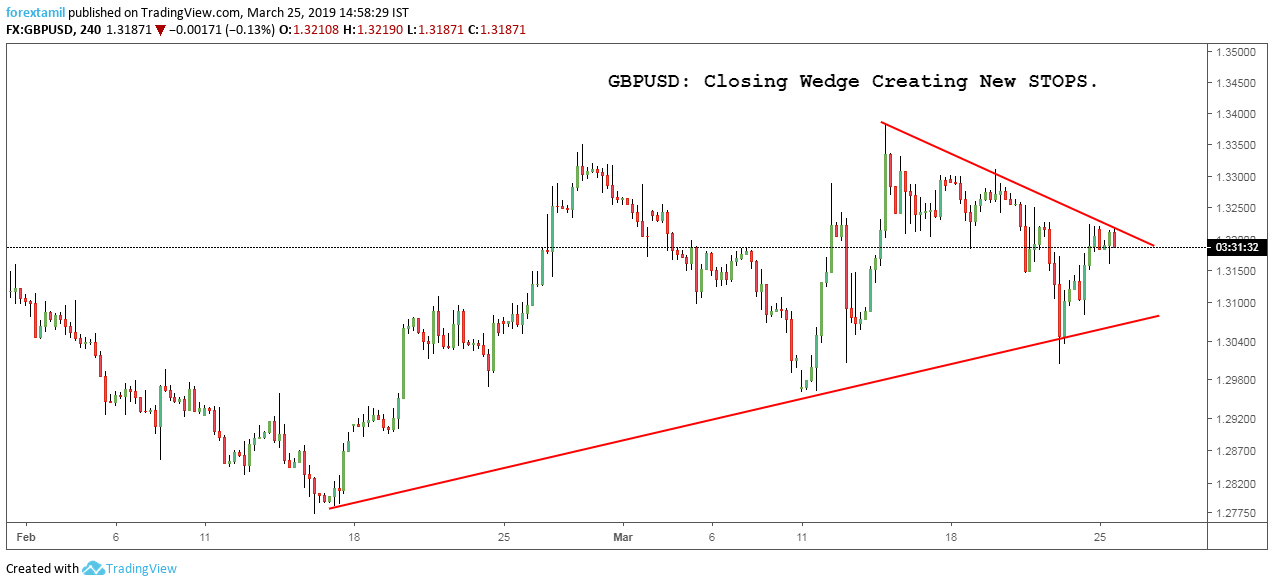 GBPUSD: Closing Wedge Creating New STOPS.