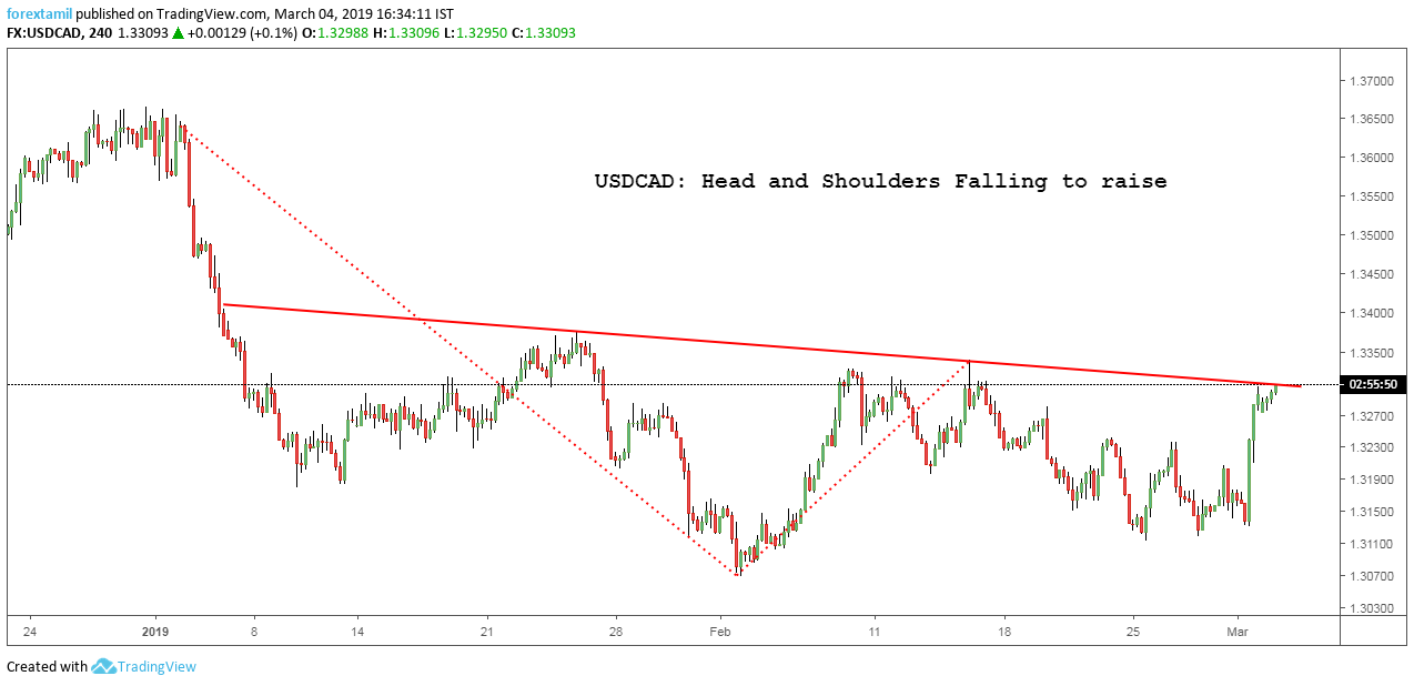 USDCAD: Head and Shoulders Falling to raise