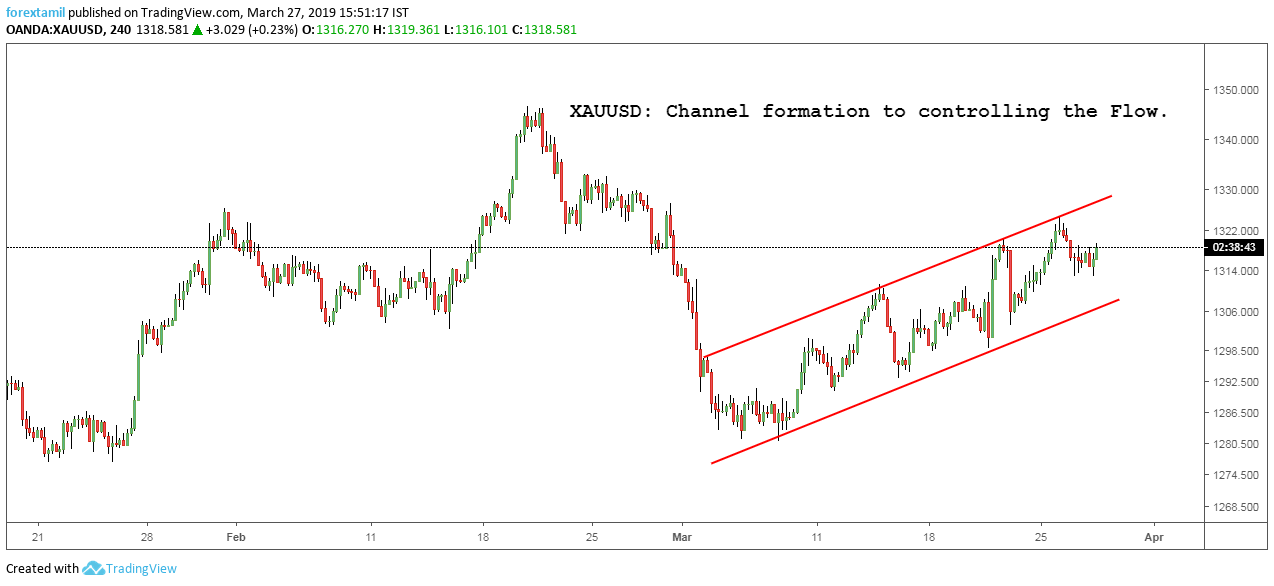 XAUUSD: Channel formation to controlling the Flow.