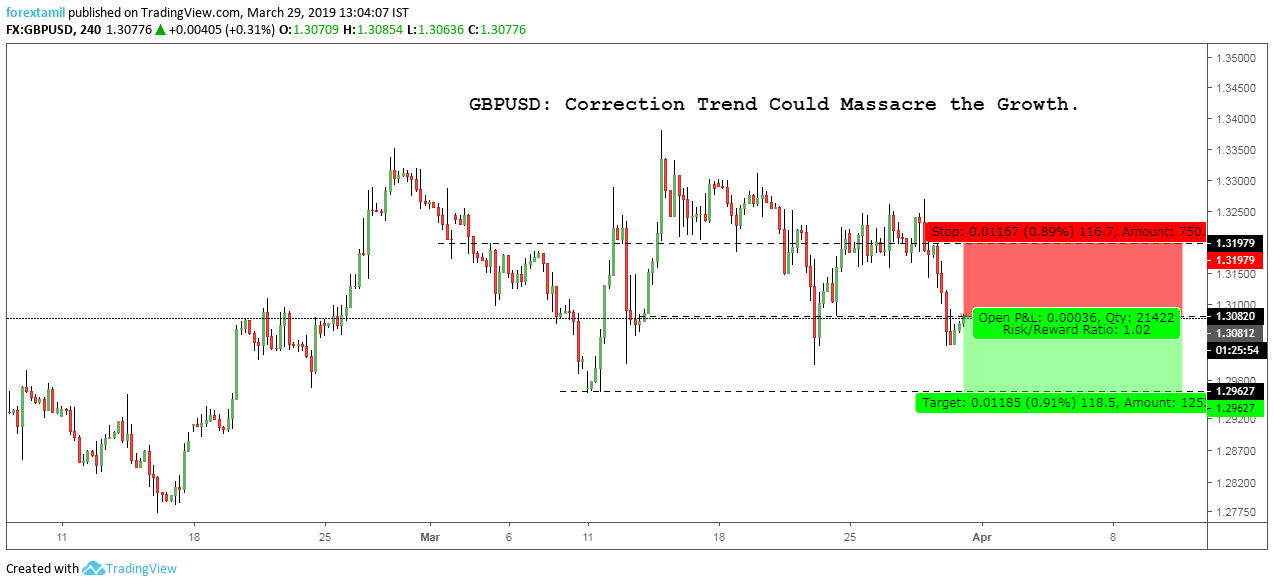 GBPUSD: Correction Trend Could Massacre the Growth.