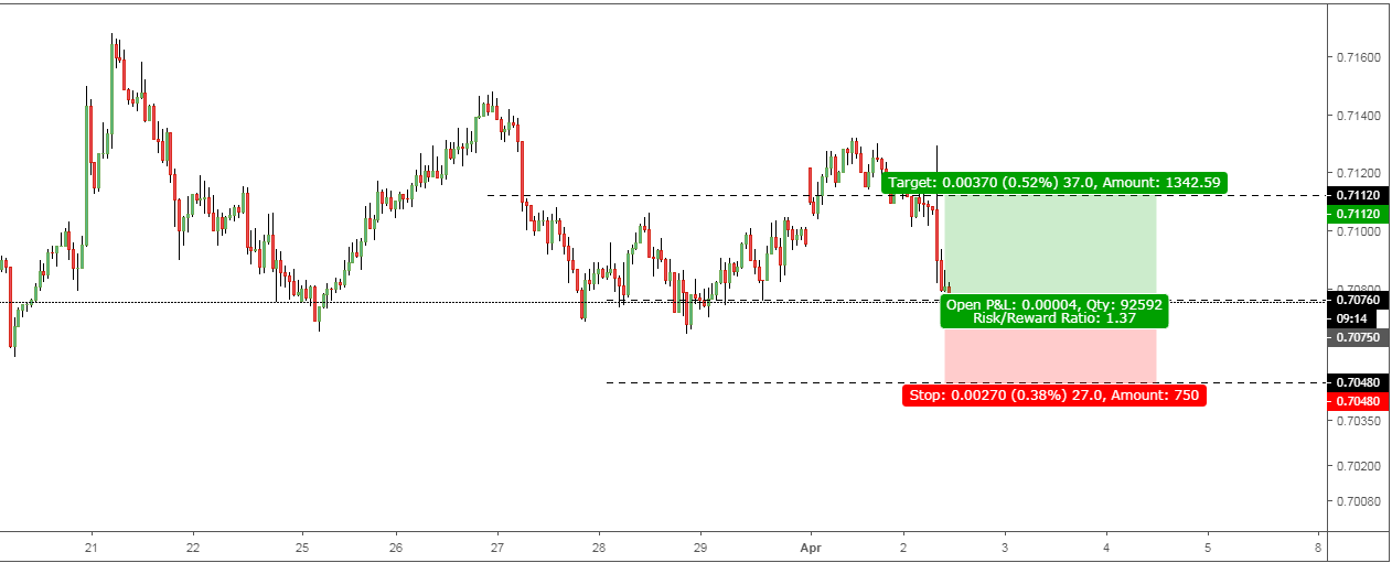 AUDUSD: Trend Twist Lifting the Price Range.